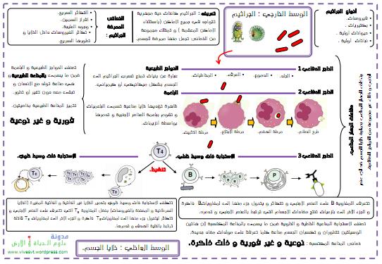 ملخص درس المناعة علوم الحياة و الارض 11-06-2011-14-06-35